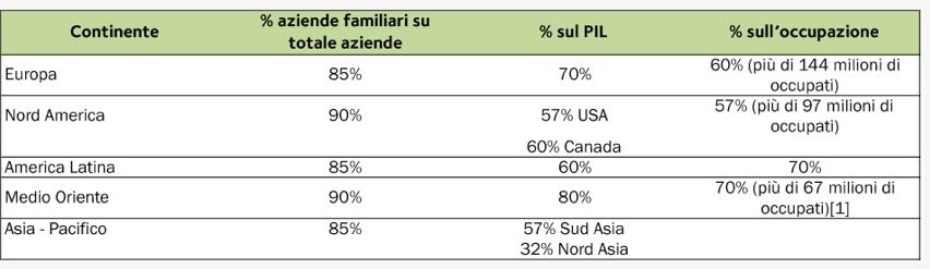 Imprese famigliari: statistica